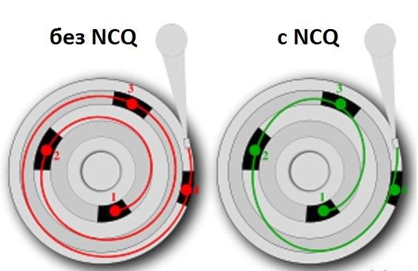 разница технологии с NCQ и без нее